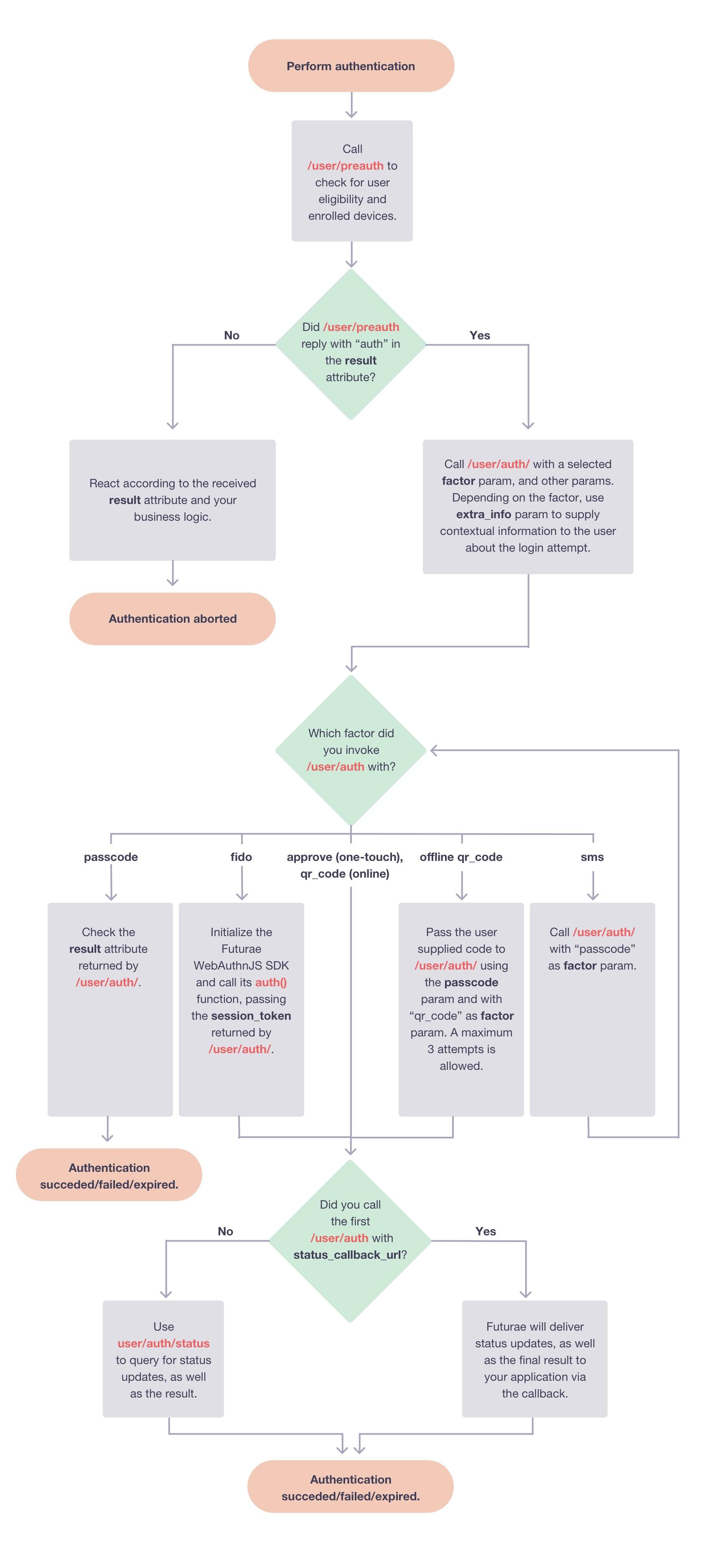 auth_api_authentication_flow